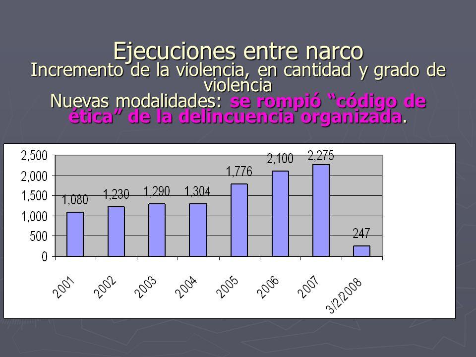 Ejecuciones entre narco Incremento de la violencia, en cantidad y grado de violencia Nuevas modalidades: se rompió código de ética de la delincuencia