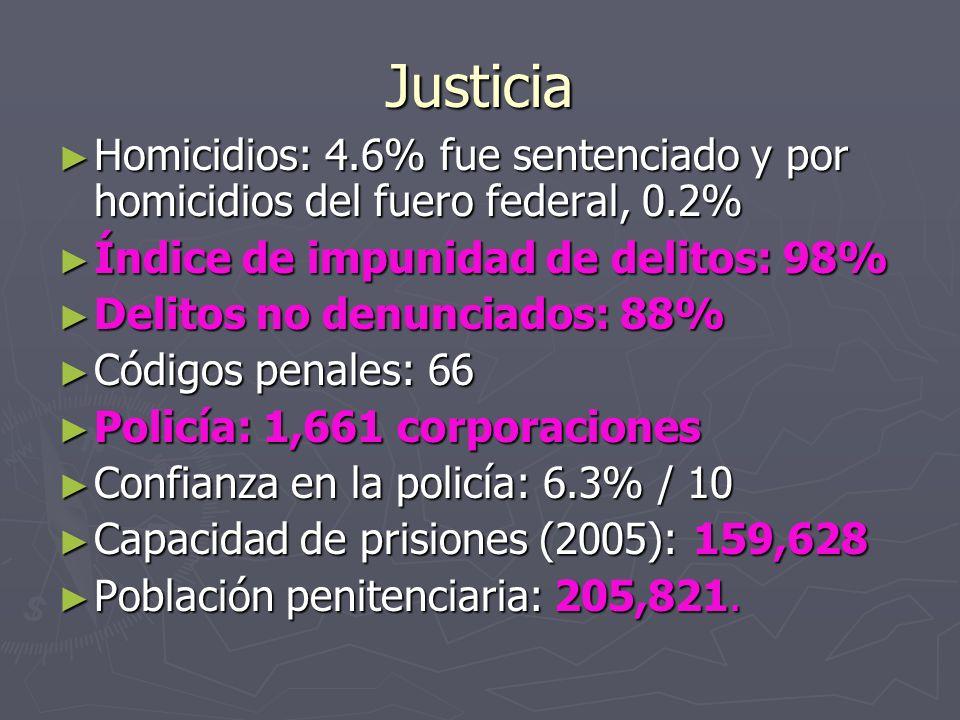 Justicia Homicidios: 4.6% fue sentenciado y por homicidios del fuero federal, 0.2% Homicidios: 4.6% fue sentenciado y por homicidios del fuero federal