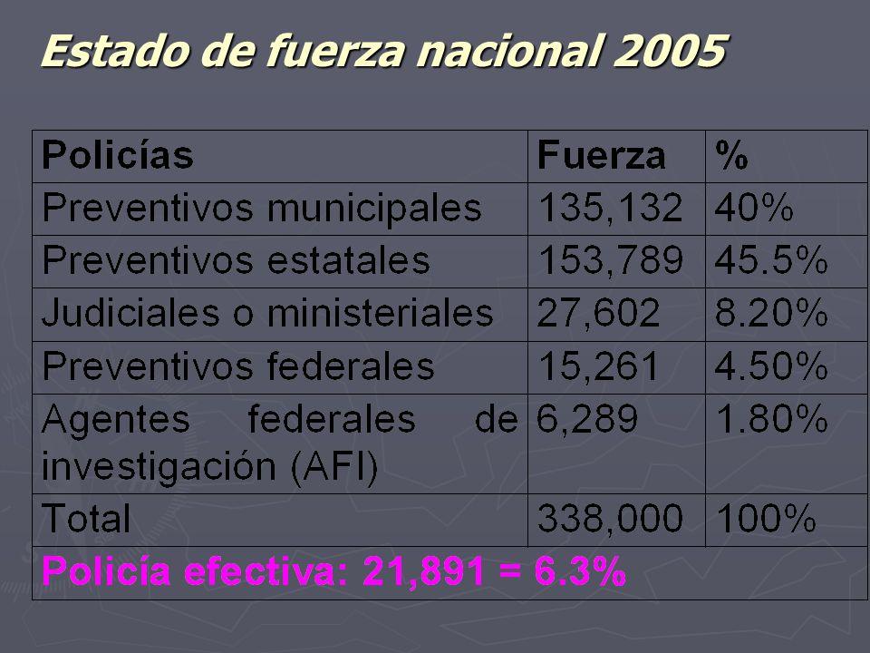 Algunos indicadores sociales México es la 11ª.Economía mundial México es la 11ª.