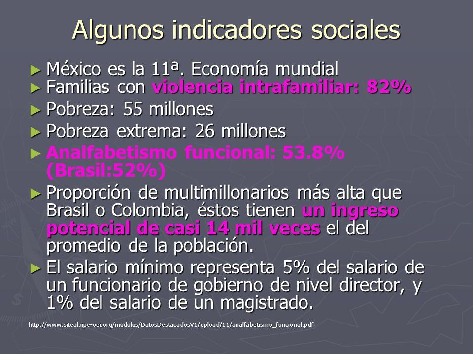 Algunos indicadores sociales México es la 11ª. Economía mundial México es la 11ª. Economía mundial Familias con violencia intrafamiliar: 82% Familias