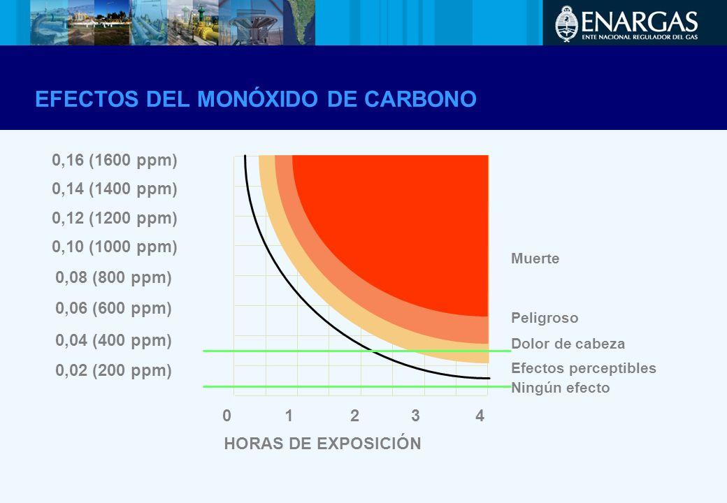 Muerte Peligroso Dolor de cabeza Efectos perceptibles Ningún efecto HORAS DE EXPOSICIÓN 0,02 (200 ppm) 0,04 (400 ppm) 0,08 (800 ppm) 0,06 (600 ppm) 0,