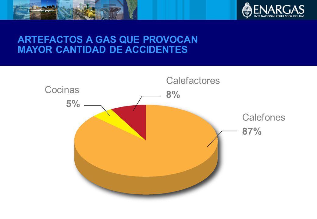 ARTEFACTOS A GAS QUE PROVOCAN MAYOR CANTIDAD DE ACCIDENTES Calefactores 8% Calefones 87% Cocinas 5%