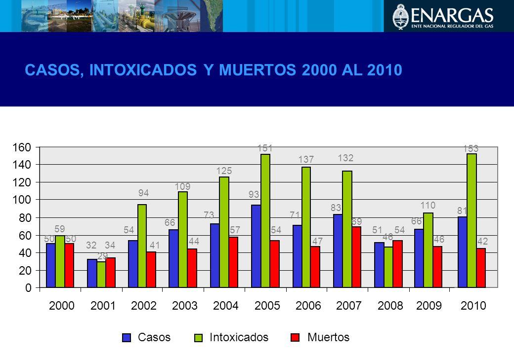CASOS, INTOXICADOS Y MUERTOS 2000 AL 2010 0 20 40 60 80 100 120 140 160 200020012002200320042005200620072008 Intoxicados MuertosCasos 50 59 50 32 29 3