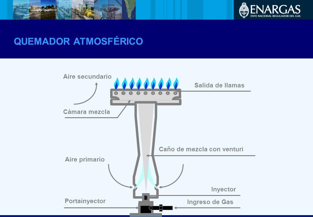 Salida de llamas Cámara mezcla Caño de mezcla con venturi Inyector Aire primario Aire secundario Ingreso de Gas Portainyector QUEMADOR ATMOSFÉRICO