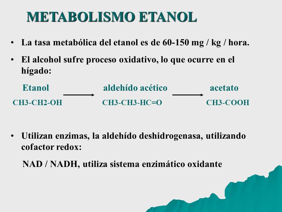 La tasa metabólica del etanol es de 60-150 mg / kg / hora. El alcohol sufre proceso oxidativo, lo que ocurre en el hígado: Etanol aldehído acético ace