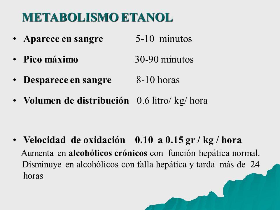 Aparece en sangre 5-10 minutos Pico máximo 30-90 minutos Desparece en sangre 8-10 horas Volumen de distribución 0.6 litro/ kg/ hora Velocidad de oxida