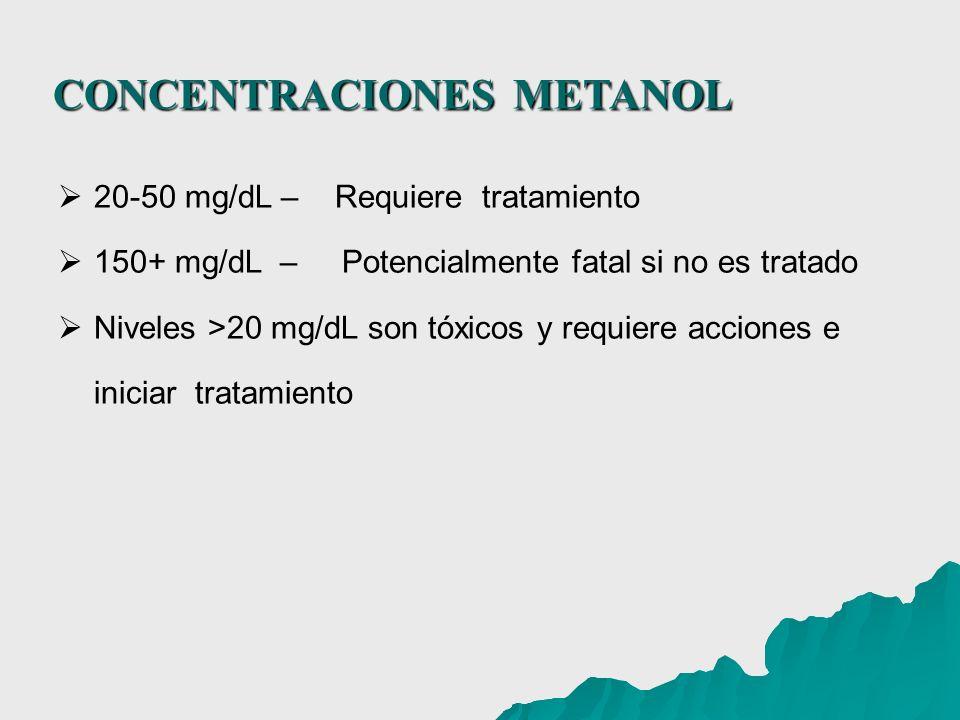 CONCENTRACIONES METANOL CONCENTRACIONES METANOL 20-50 mg/dL – Requiere tratamiento 150+ mg/dL – Potencialmente fatal si no es tratado Niveles >20 mg/d