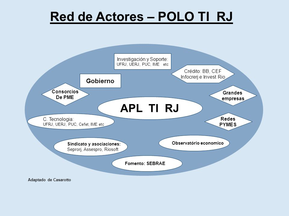 Red de Actores – POLO TI RJ Gobierno C.
