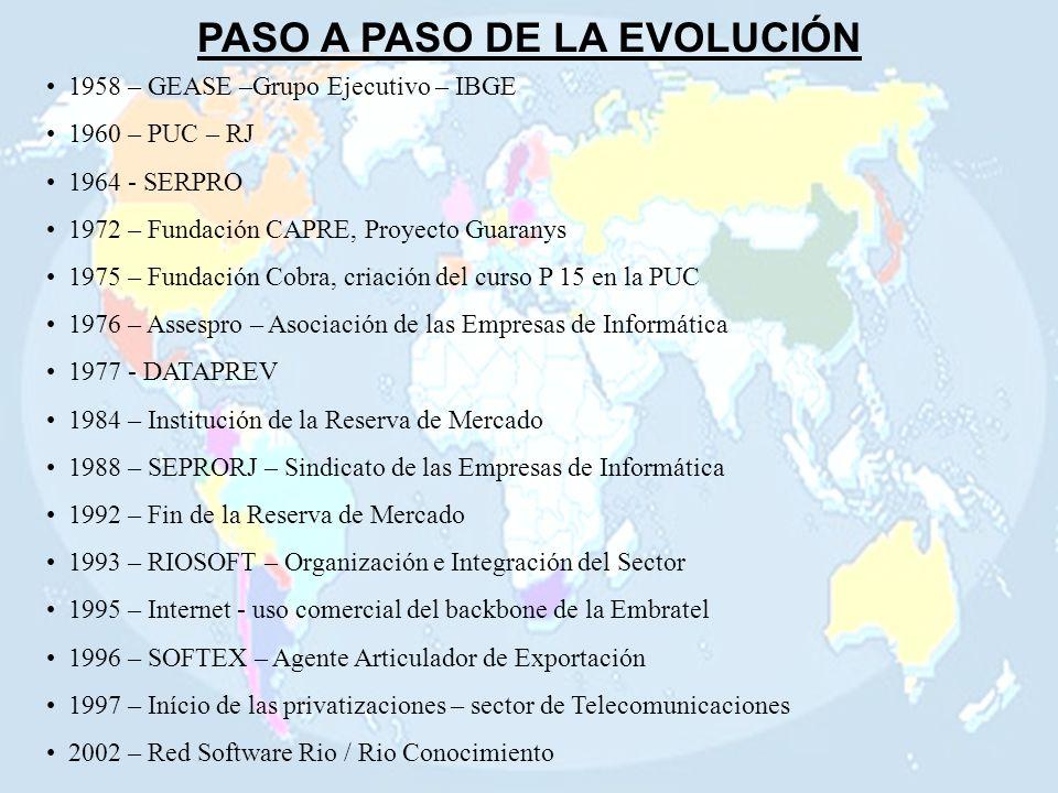 PASO A PASO DE LA EVOLUCIÓN 1958 – GEASE –Grupo Ejecutivo – IBGE 1960 – PUC – RJ 1964 - SERPRO 1972 – Fundación CAPRE, Proyecto Guaranys 1975 – Fundación Cobra, criación del curso P 15 en la PUC 1976 – Assespro – Asociación de las Empresas de Informática 1977 - DATAPREV 1984 – Institución de la Reserva de Mercado 1988 – SEPRORJ – Sindicato de las Empresas de Informática 1992 – Fin de la Reserva de Mercado 1993 – RIOSOFT – Organización e Integración del Sector 1995 – Internet - uso comercial del backbone de la Embratel 1996 – SOFTEX – Agente Articulador de Exportación 1997 – Início de las privatizaciones – sector de Telecomunicaciones 2002 – Red Software Rio / Rio Conocimiento