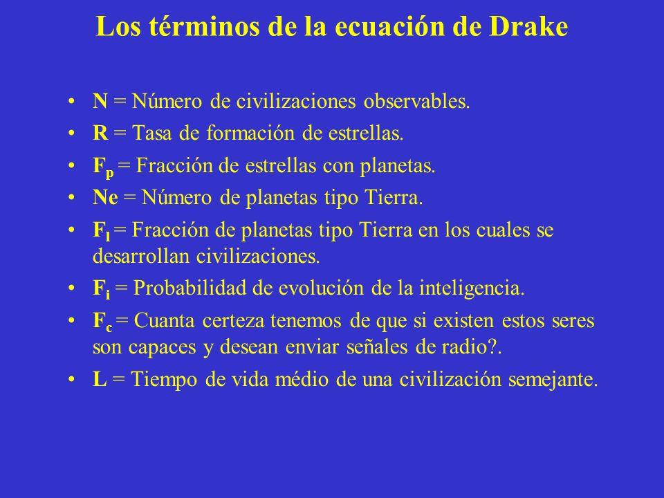 Los términos de la ecuación de Drake N = Número de civilizaciones observables. R = Tasa de formación de estrellas. F p = Fracción de estrellas con pla