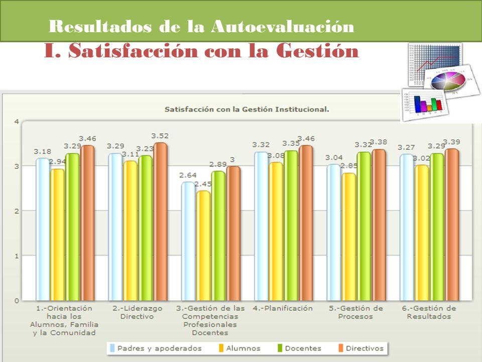 Resultados de la Autoevaluación I. Satisfacción con la Gestión
