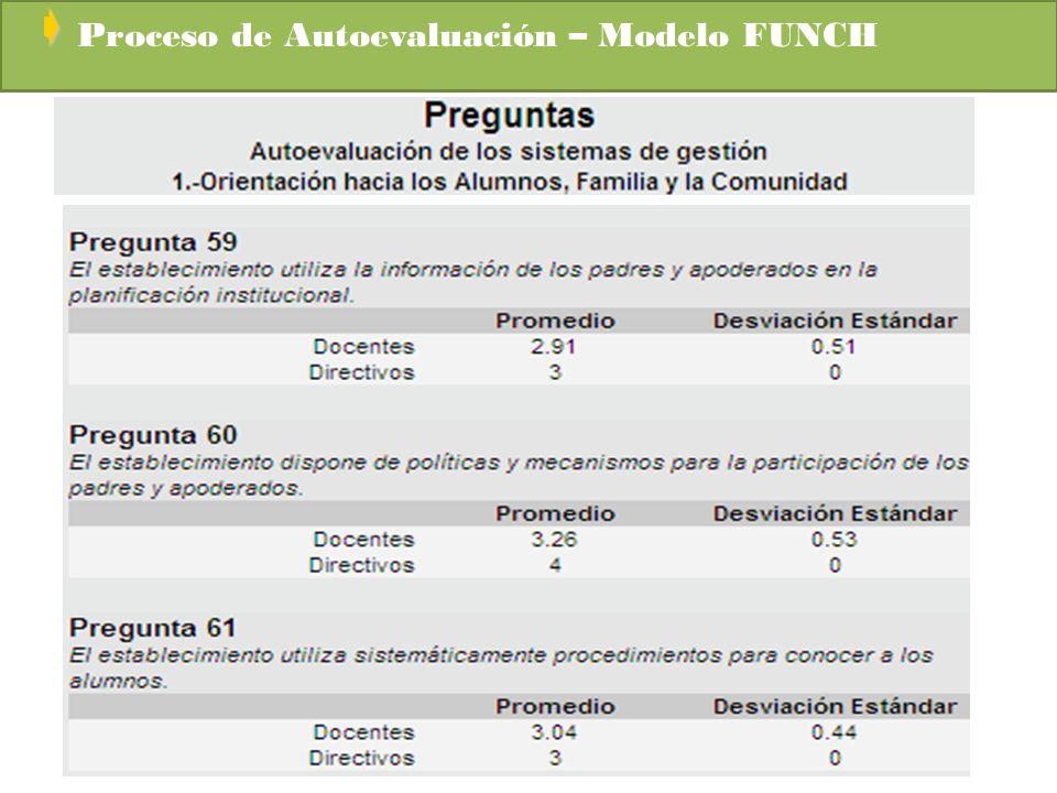 Proceso de Autoevaluación – Modelo FUNCH