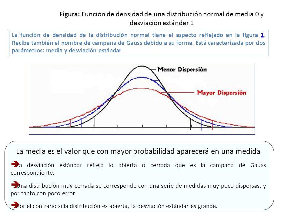 Figura: Función de densidad de una distribución normal de media 0 y desviación estándar 1 La función de densidad de la distribución normal tiene el as