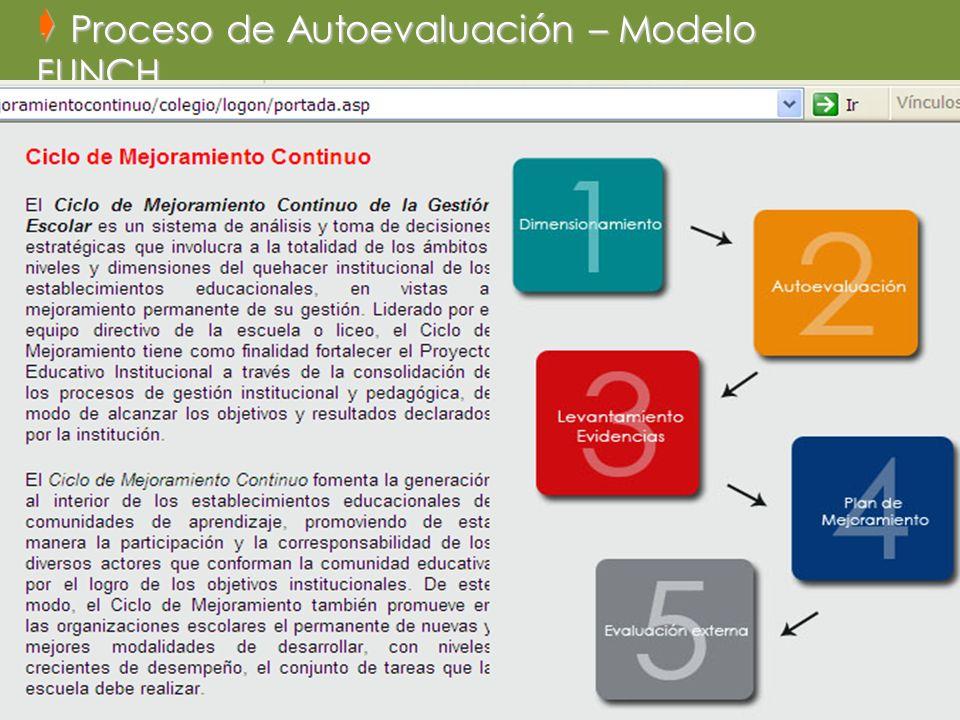 Proceso de Autoevaluación – Modelo FUNCH Proceso de Autoevaluación – Modelo FUNCH