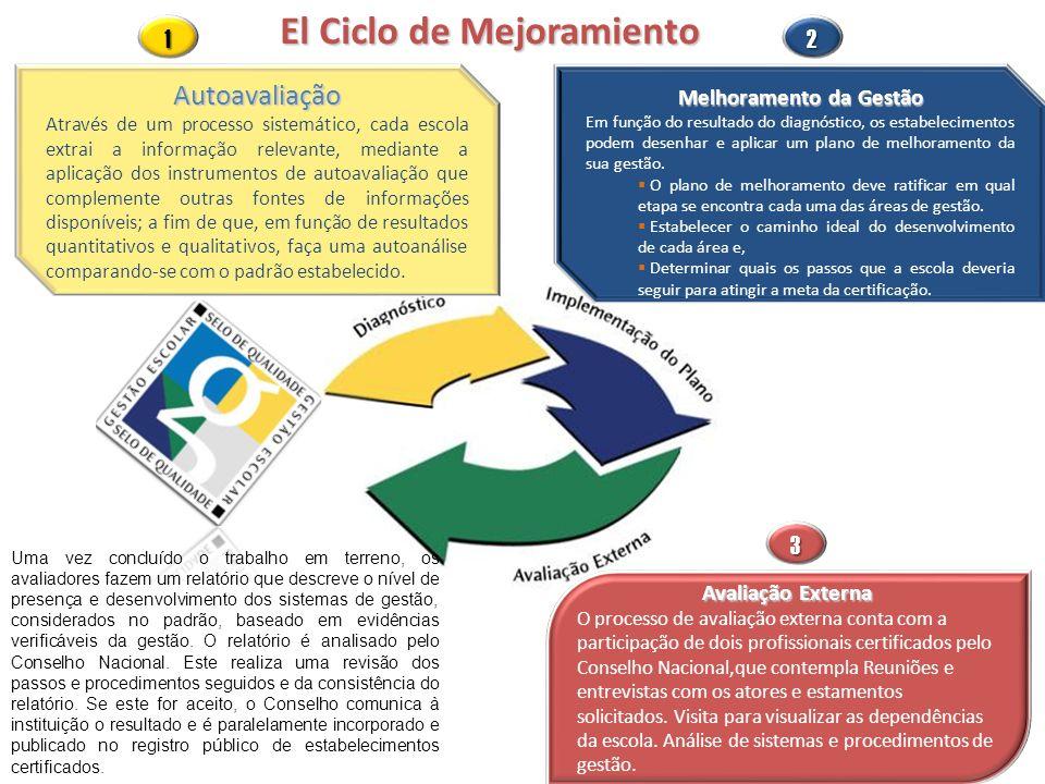 El Ciclo de Mejoramiento Autoavaliação Através de um processo sistemático, cada escola extrai a informação relevante, mediante a aplicação dos instrum