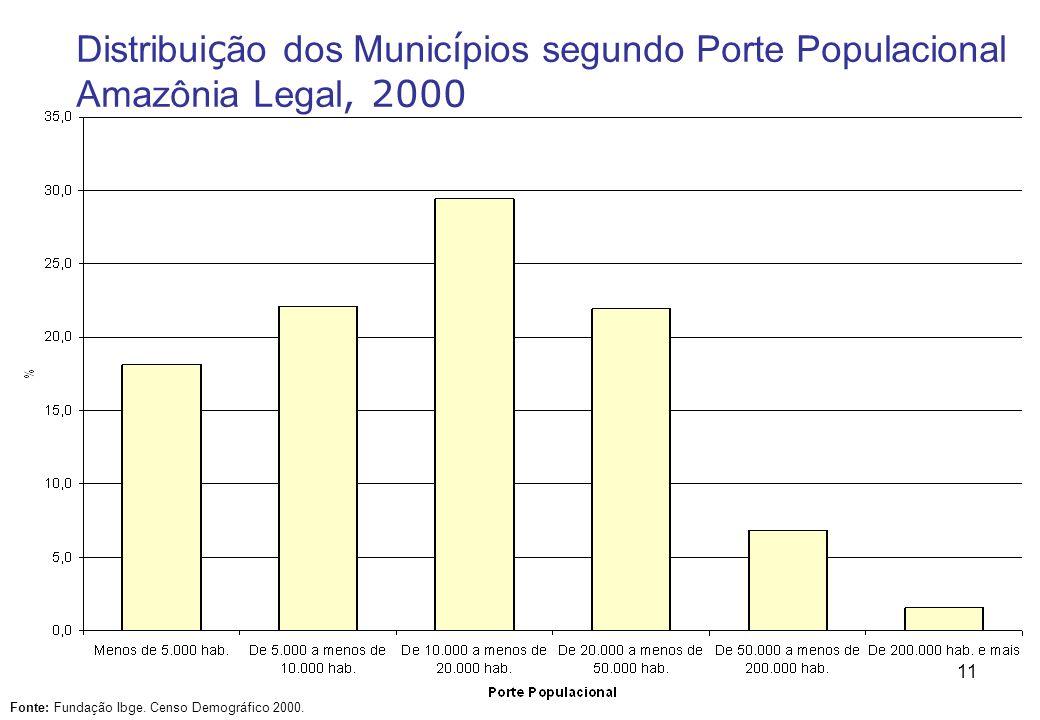 11 Distribui ç ão dos Munic í pios segundo Porte Populacional Amazônia Legal, 2000 Fonte: Fundação Ibge.