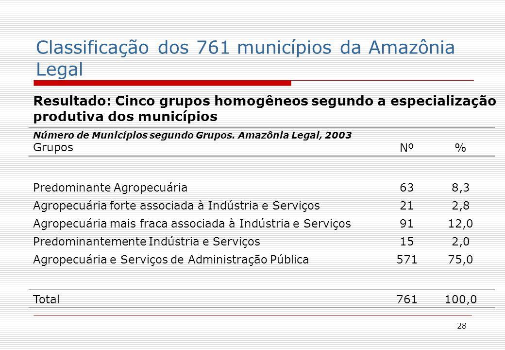 28 Resultado: Cinco grupos homogêneos segundo a especialização produtiva dos municípios Número de Municípios segundo Grupos.