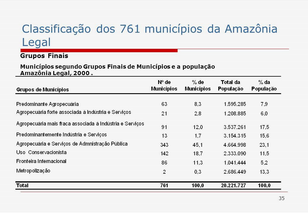 35 Grupos Finais Municípios segundo Grupos Finais de Municípios e a população Amazônia Legal, 2000.