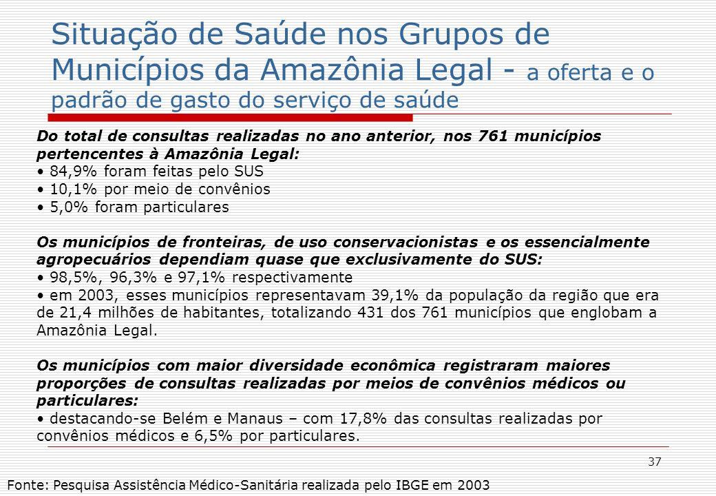 37 Situação de Saúde nos Grupos de Municípios da Amazônia Legal - a oferta e o padrão de gasto do serviço de saúde Fonte: Pesquisa Assistência Médico-Sanitária realizada pelo IBGE em 2003 Do total de consultas realizadas no ano anterior, nos 761 municípios pertencentes à Amazônia Legal: 84,9% foram feitas pelo SUS 10,1% por meio de convênios 5,0% foram particulares Os municípios de fronteiras, de uso conservacionistas e os essencialmente agropecuários dependiam quase que exclusivamente do SUS: 98,5%, 96,3% e 97,1% respectivamente em 2003, esses municípios representavam 39,1% da população da região que era de 21,4 milhões de habitantes, totalizando 431 dos 761 municípios que englobam a Amazônia Legal.