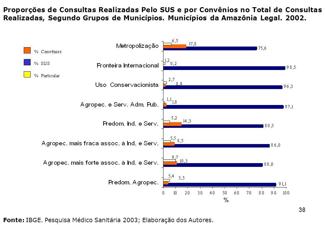 38 Fonte: IBGE. Pesquisa Médico Sanitária 2003; Elaboração dos Autores.