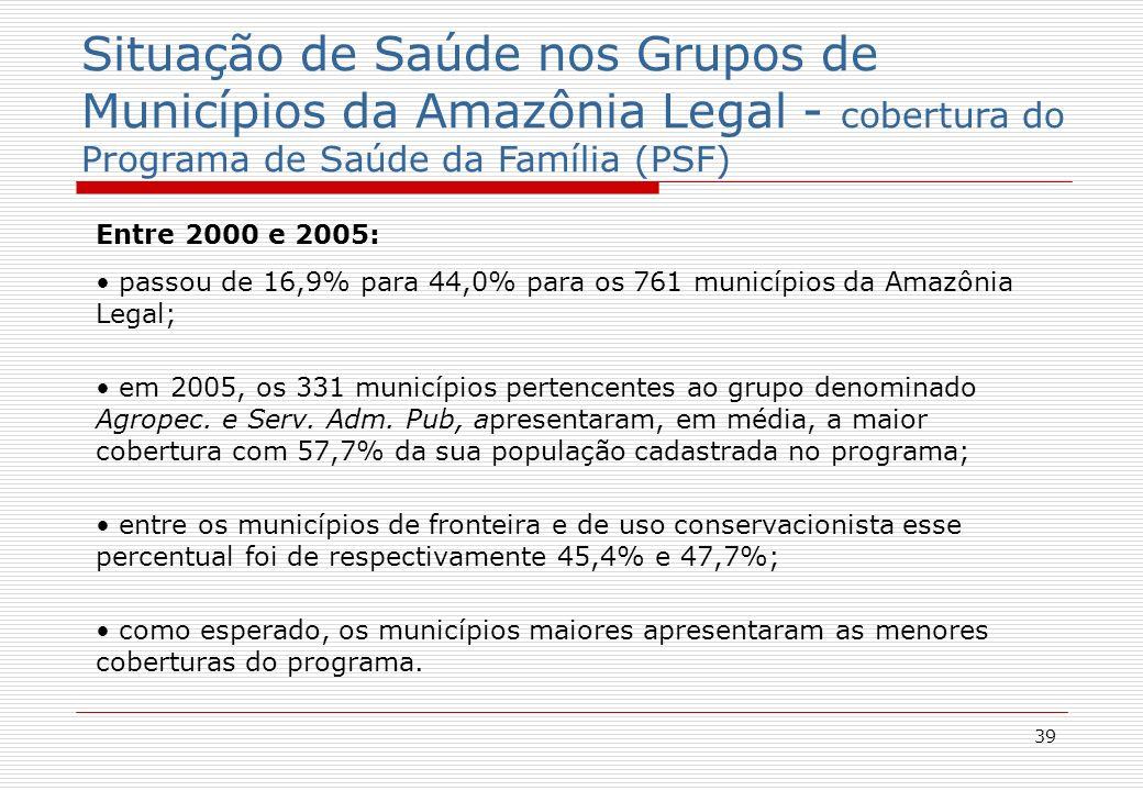 39 Situação de Saúde nos Grupos de Municípios da Amazônia Legal - cobertura do Programa de Saúde da Família (PSF) Entre 2000 e 2005: passou de 16,9% para 44,0% para os 761 municípios da Amazônia Legal; em 2005, os 331 municípios pertencentes ao grupo denominado Agropec.