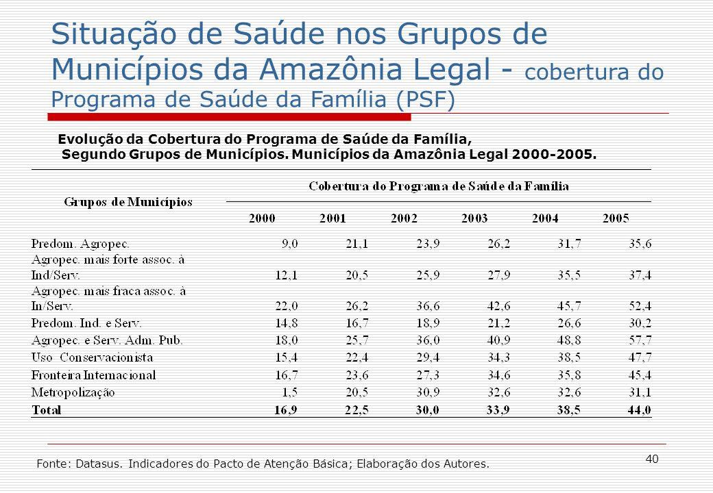 40 Situação de Saúde nos Grupos de Municípios da Amazônia Legal - cobertura do Programa de Saúde da Família (PSF) Evolução da Cobertura do Programa de Saúde da Família, Segundo Grupos de Municípios.