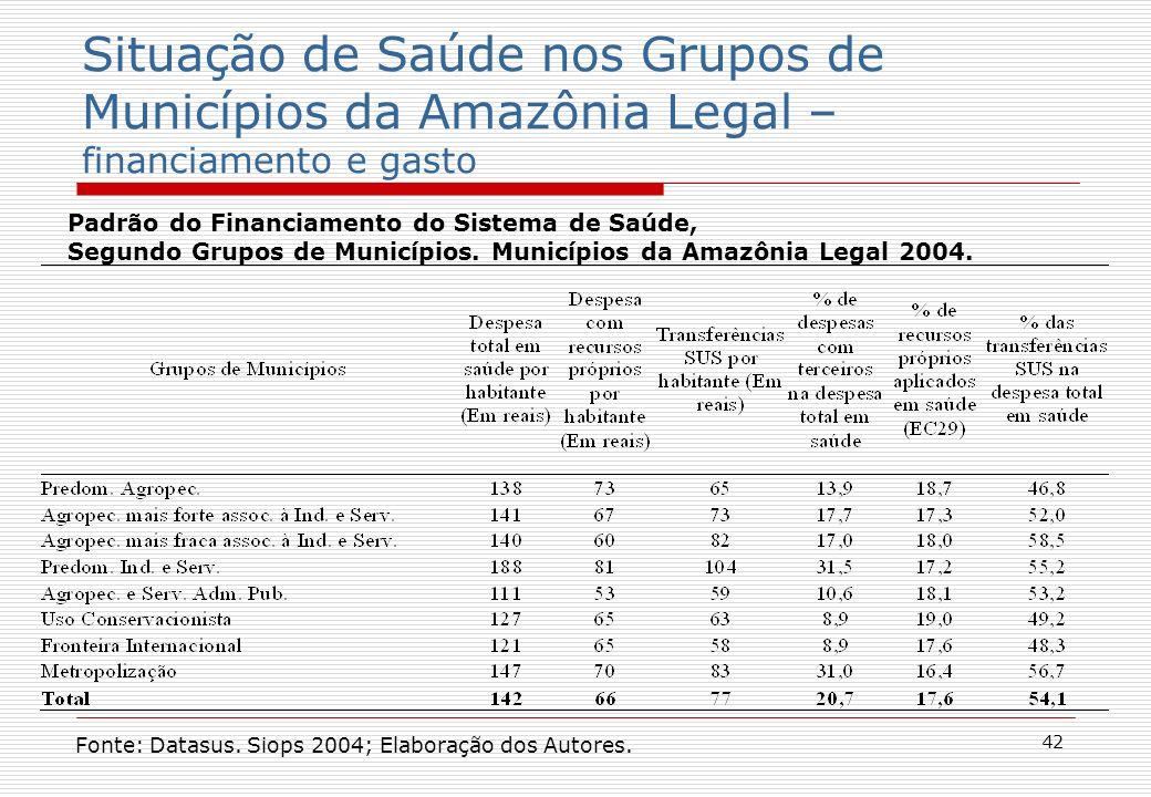 42 Situação de Saúde nos Grupos de Municípios da Amazônia Legal – financiamento e gasto Padrão do Financiamento do Sistema de Saúde, Segundo Grupos de Municípios.