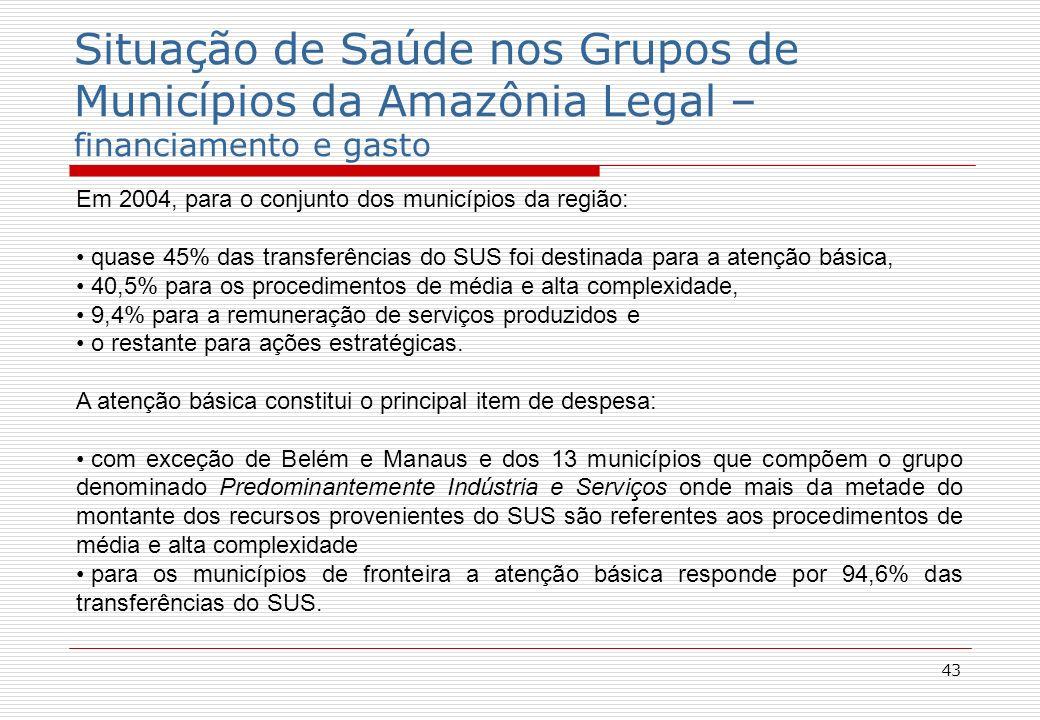 43 Situação de Saúde nos Grupos de Municípios da Amazônia Legal – financiamento e gasto Em 2004, para o conjunto dos municípios da região: quase 45% das transferências do SUS foi destinada para a atenção básica, 40,5% para os procedimentos de média e alta complexidade, 9,4% para a remuneração de serviços produzidos e o restante para ações estratégicas.