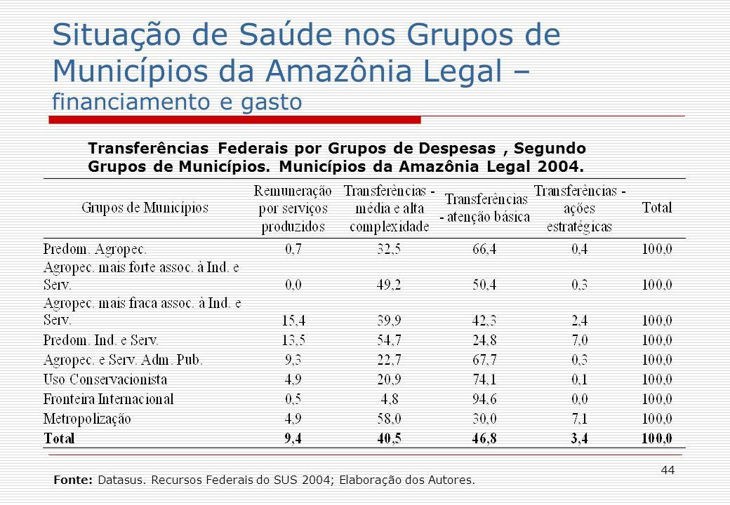 44 Situação de Saúde nos Grupos de Municípios da Amazônia Legal – financiamento e gasto Transferências Federais por Grupos de Despesas, Segundo Grupos de Municípios.