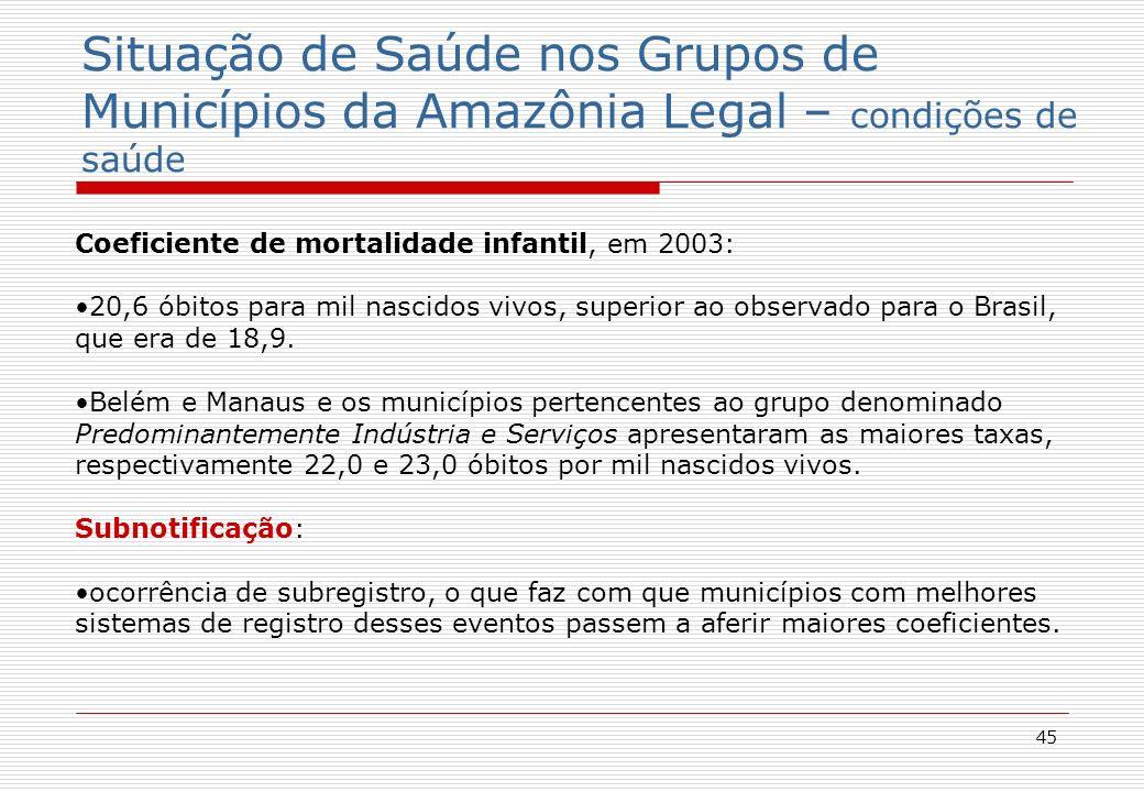 45 Situação de Saúde nos Grupos de Municípios da Amazônia Legal – condições de saúde Coeficiente de mortalidade infantil, em 2003: 20,6 óbitos para mil nascidos vivos, superior ao observado para o Brasil, que era de 18,9.