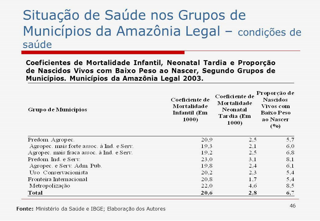46 Situação de Saúde nos Grupos de Municípios da Amazônia Legal – condições de saúde Coeficientes de Mortalidade Infantil, Neonatal Tardia e Proporção de Nascidos Vivos com Baixo Peso ao Nascer, Segundo Grupos de Municípios.
