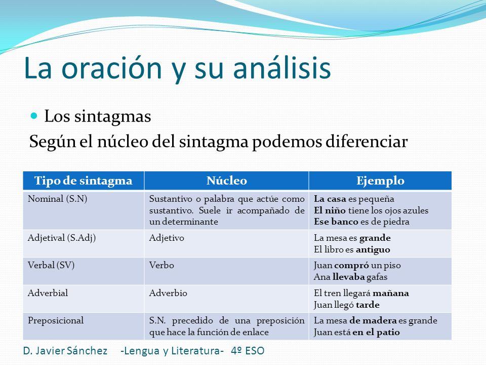 La oración y su análisis D. Javier Sánchez -Lengua y Literatura- 4º ESO Los sintagmas Según el núcleo del sintagma podemos diferenciar Tipo de sintagm