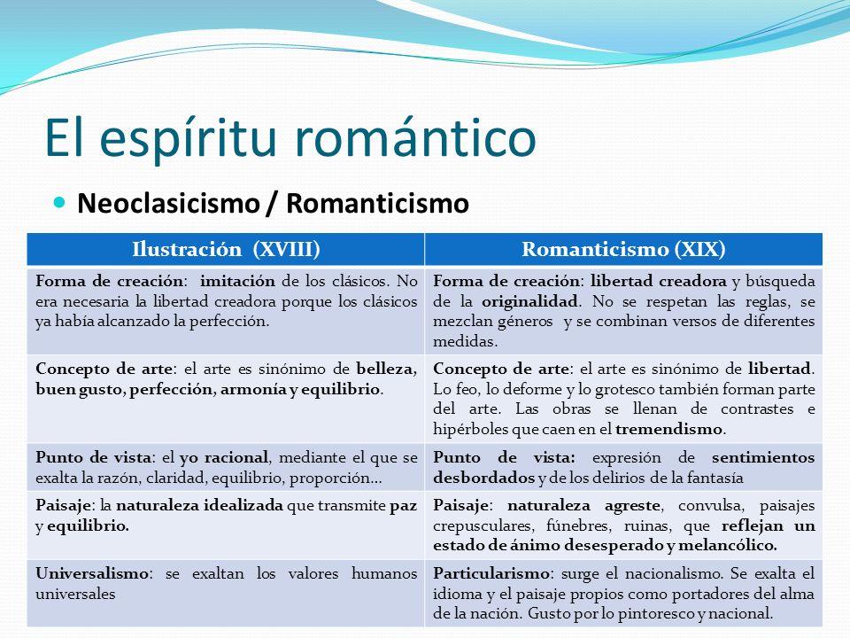 El espíritu romántico D. Javier Sánchez -Lengua y Literatura- 4º ESO Neoclasicismo / Romanticismo Ilustración (XVIII)Romanticismo (XIX) Forma de creac