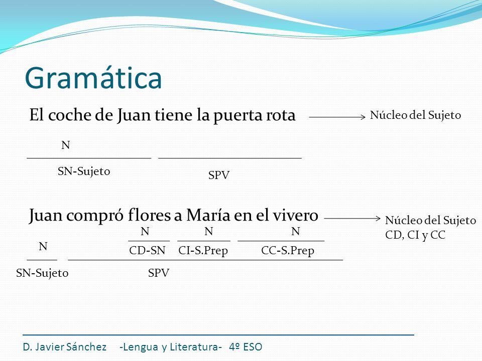 Gramática El coche de Juan tiene la puerta rota Juan compró flores a María en el vivero D. Javier Sánchez -Lengua y Literatura- 4º ESO SN-Sujeto SPV N