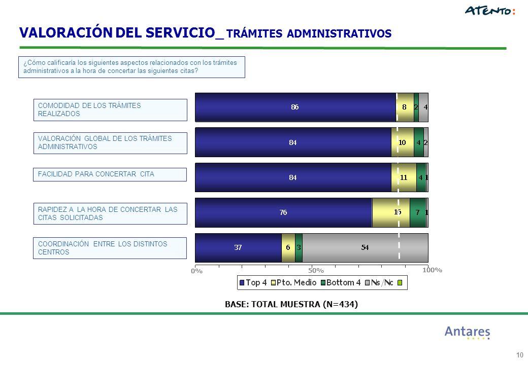 10 BASE: TOTAL MUESTRA (N=434) 100% 0% 50% ¿Cómo calificaría los siguientes aspectos relacionados con los trámites administrativos a la hora de concertar las siguientes citas.