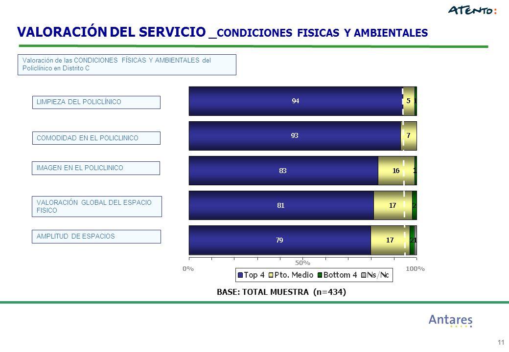 11 BASE: TOTAL MUESTRA (n=434) 100%0% 50% Valoración de las CONDICIONES FÍSICAS Y AMBIENTALES del Policlínico en Distrito C LIMPIEZA DEL POLICLÍNICO COMODIDAD EN EL POLICLINICO IMAGEN EN EL POLICLINICO VALORACIÓN GLOBAL DEL ESPACIO FISICO AMPLITUD DE ESPACIOS VALORACIÓN DEL SERVICIO _ CONDICIONES FISICAS Y AMBIENTALES