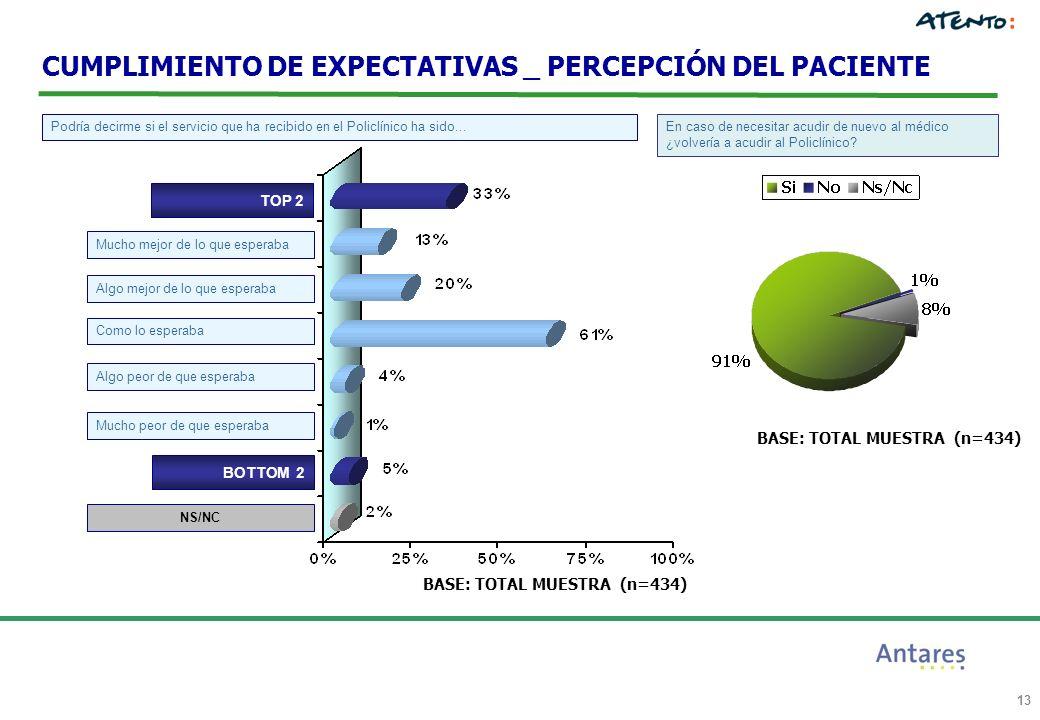 13 CUMPLIMIENTO DE EXPECTATIVAS _ PERCEPCIÓN DEL PACIENTE Podría decirme si el servicio que ha recibido en el Policlínico ha sido... TOP 2 Mucho mejor
