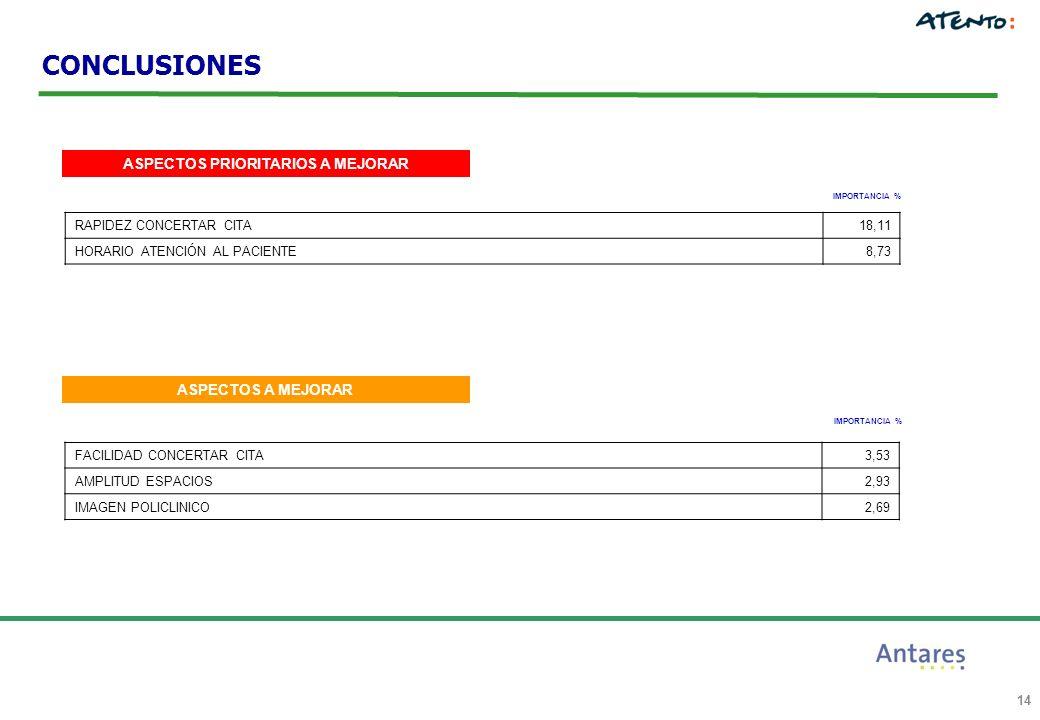 14 ASPECTOS PRIORITARIOS A MEJORAR IMPORTANCIA % CONCLUSIONES ASPECTOS A MEJORAR IMPORTANCIA % FACILIDAD CONCERTAR CITA3,53 AMPLITUD ESPACIOS2,93 IMAGEN POLICLINICO2,69 RAPIDEZ CONCERTAR CITA18,11 HORARIO ATENCIÓN AL PACIENTE8,73