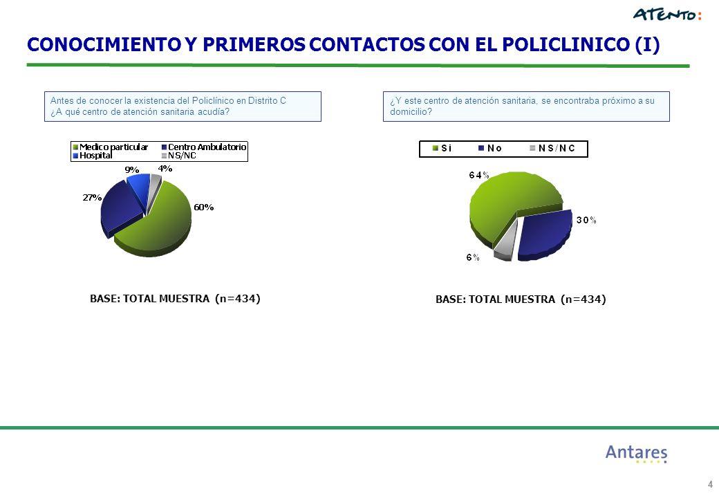 4 CONOCIMIENTO Y PRIMEROS CONTACTOS CON EL POLICLINICO (I) Antes de conocer la existencia del Policlínico en Distrito C ¿A qué centro de atención sani