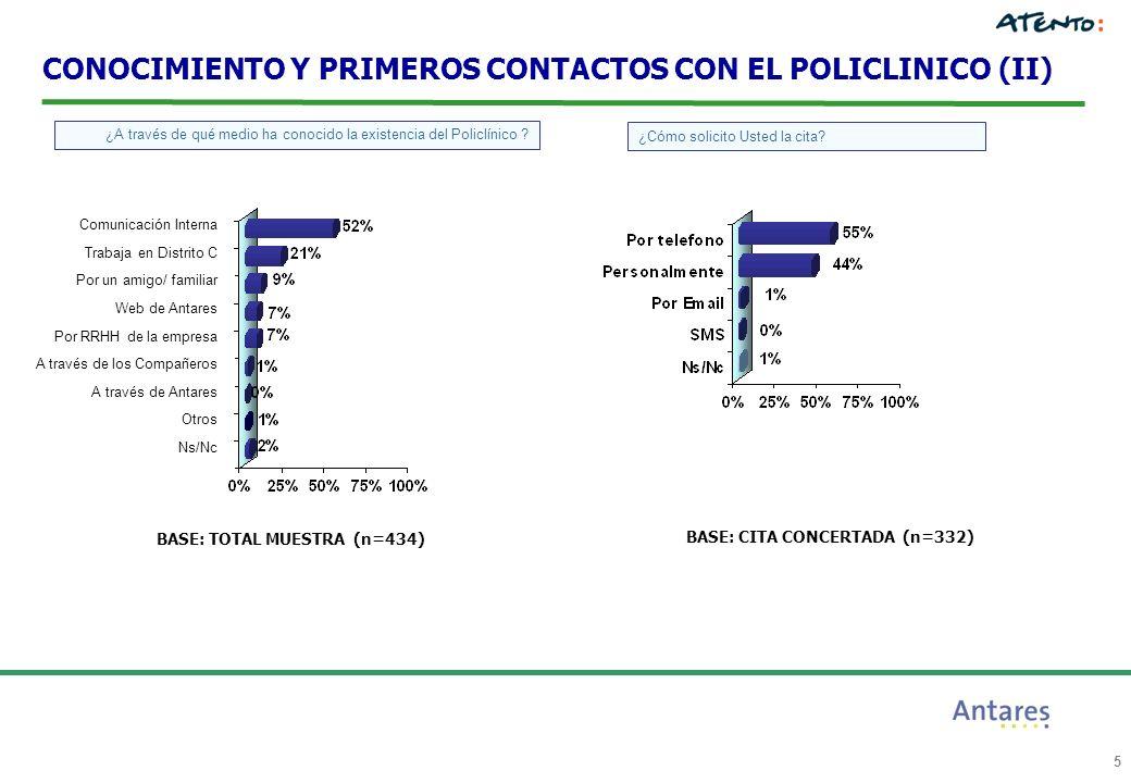5 CONOCIMIENTO Y PRIMEROS CONTACTOS CON EL POLICLINICO (II) ¿A través de qué medio ha conocido la existencia del Policlínico ? BASE: TOTAL MUESTRA (n=