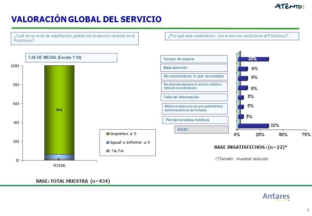6 Tiempo de espera Mala atención No solucionaron lo que necesitaba NS/NC BASE: TOTAL MUESTRA (n=434) ¿Cuál es su nivel de satisfacción global con el servicio recibido en el Policlínico.