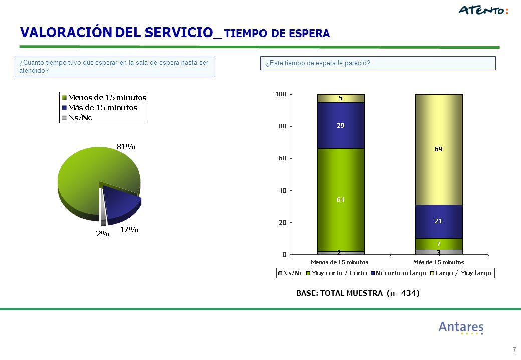 8 BASE: TOTAL MUESTRA (n=434) VALORACIÓN DEL SERVICIO_ ATENCIÓN EN GENERAL 100% 0% 50% Valoración de la Atención en general que ha recibido en el Policlínico.