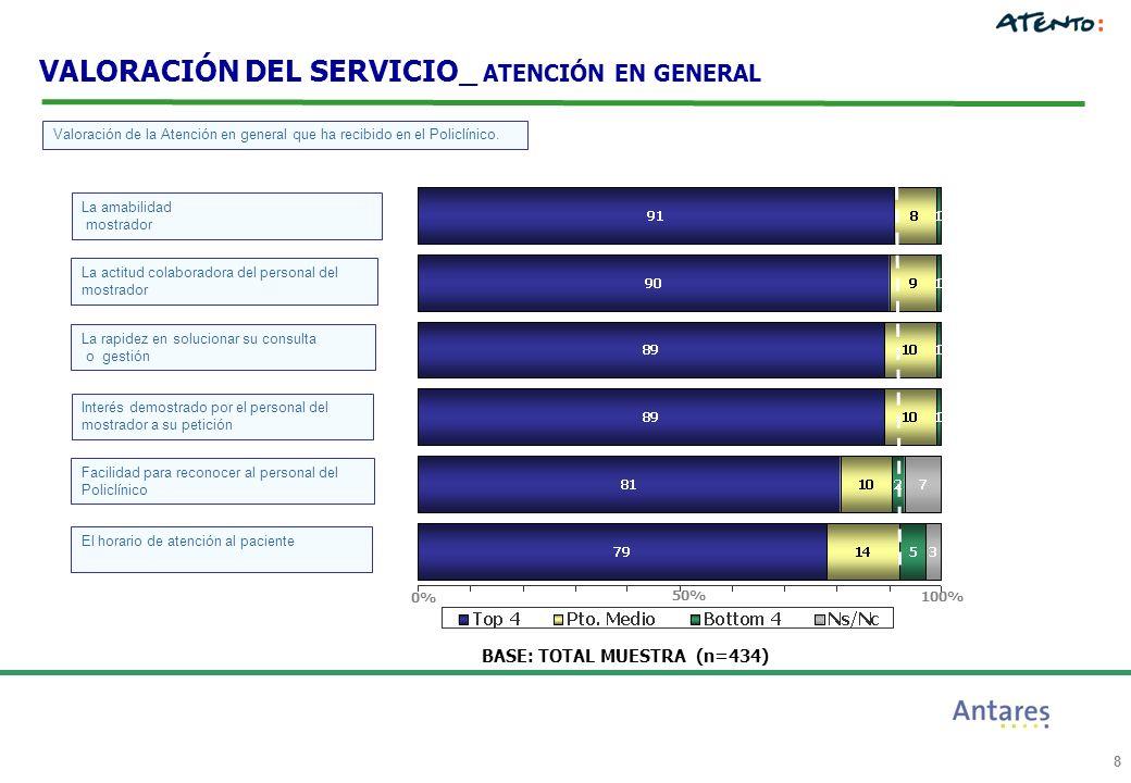 8 BASE: TOTAL MUESTRA (n=434) VALORACIÓN DEL SERVICIO_ ATENCIÓN EN GENERAL 100% 0% 50% Valoración de la Atención en general que ha recibido en el Poli