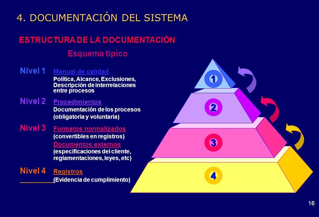 15 4. DOCUMENTACIÓN DEL SISTEMA OBJETIVO Considerar el contenido y la estructura de la documentación del sistema de gestión de la calidad Procedimient