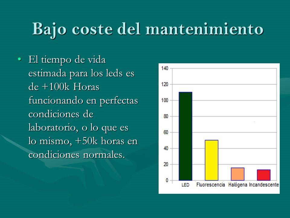 Bajo coste del mantenimiento El tiempo de vida estimada para los leds es de +100k Horas funcionando en perfectas condiciones de laboratorio, o lo que