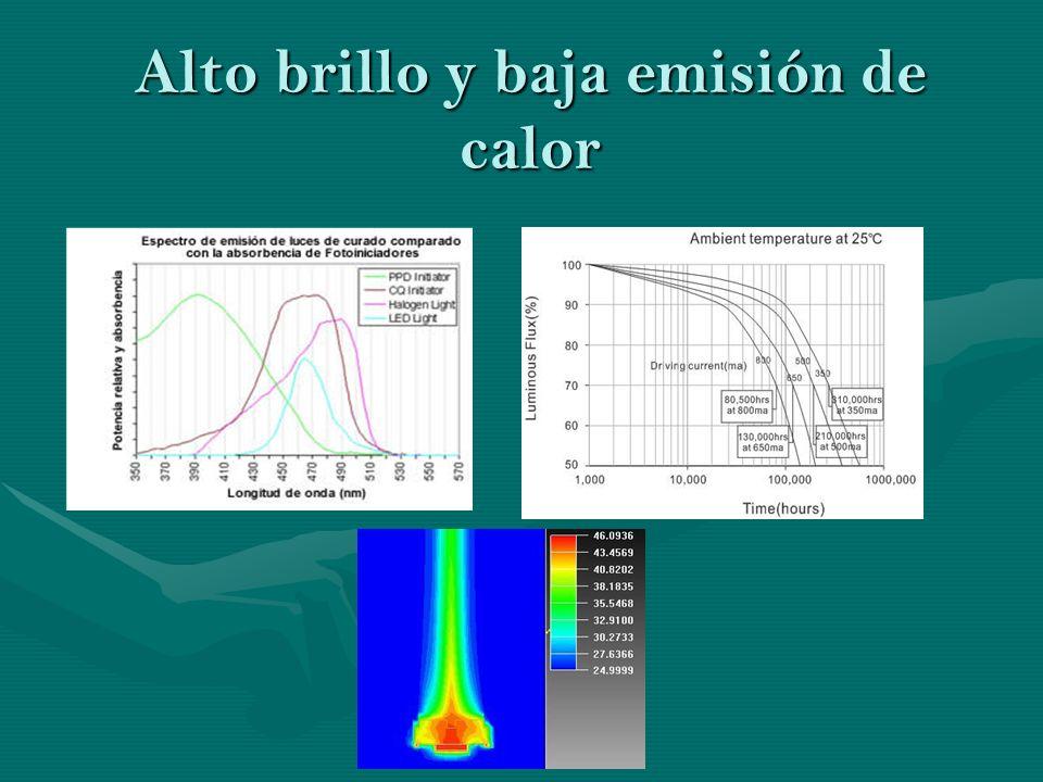 Alto brillo y baja emisión de calor