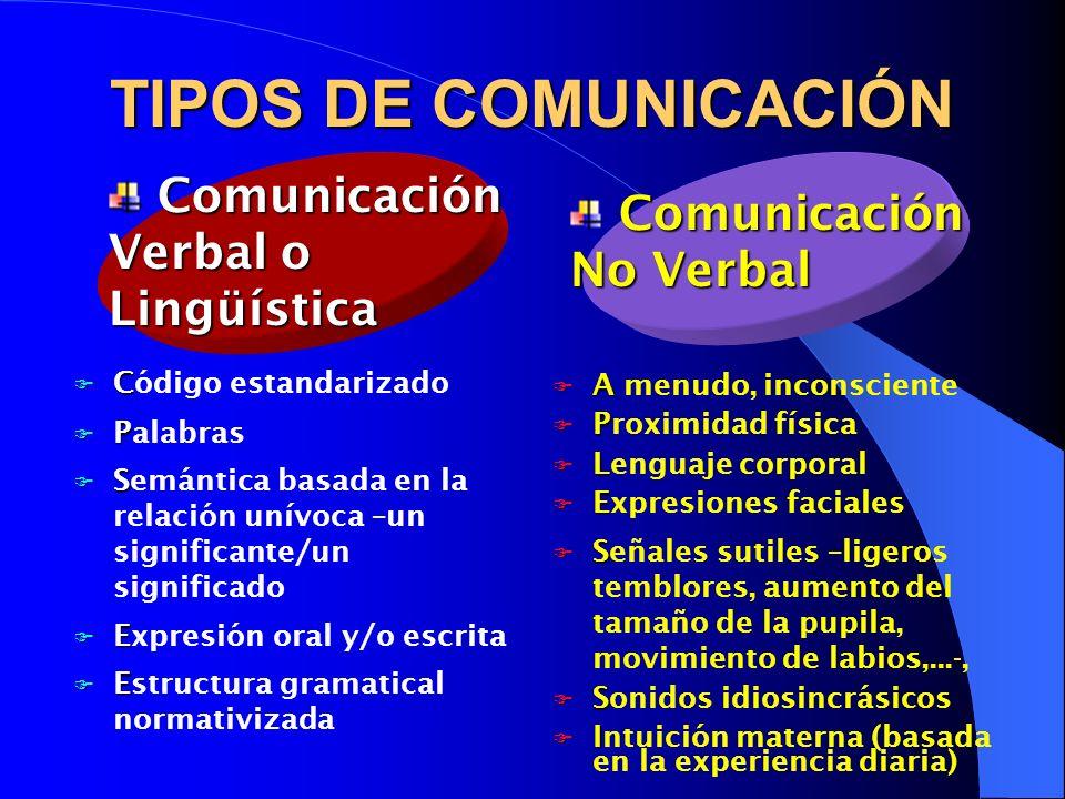 NIVELES DE COMUNICACIÓN Afectivo NivelAfectivo (basado en el interés personal).