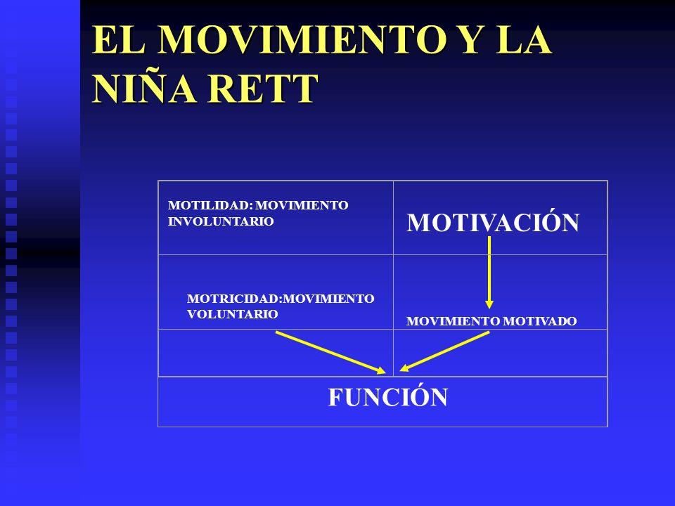 EL MOVIMIENTO Y LA NIÑA RETT MOTIVACIÓN MOTRICIDAD:MOVIMIENTO VOLUNTARIO MOVIMIENTO MOTIVADO MOTILIDAD: MOVIMIENTO INVOLUNTARIO FUNCIÓN
