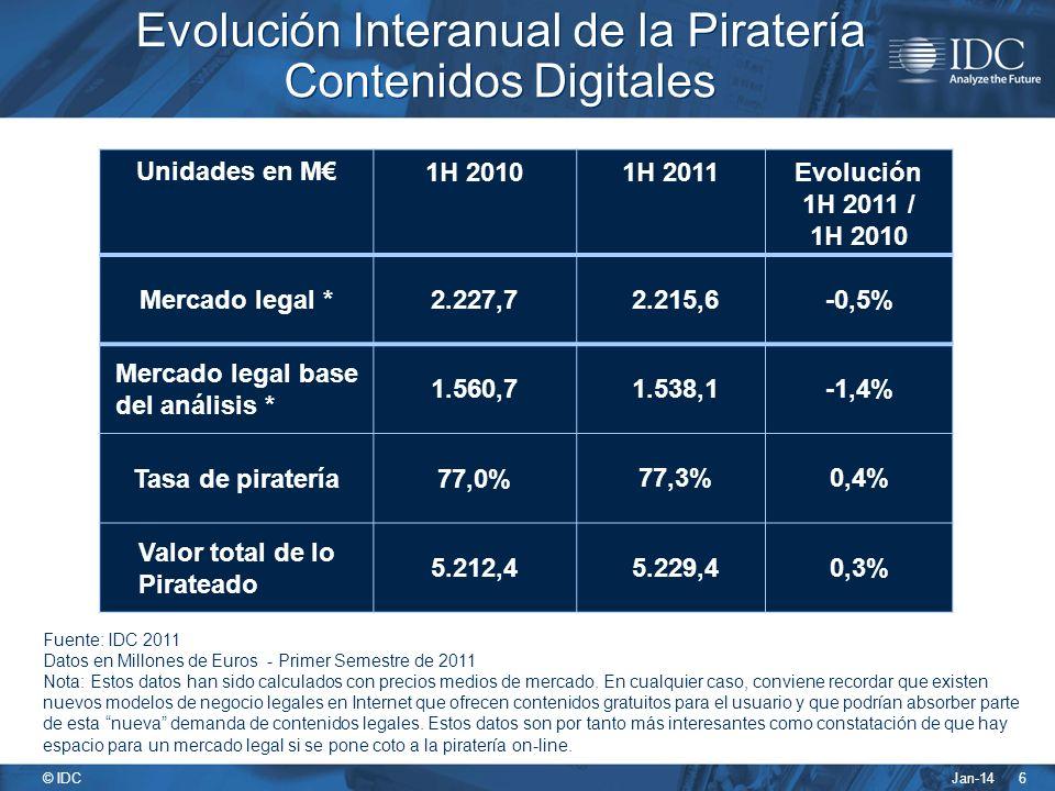 Jan-14 © IDC 6 Evolución Interanual de la Piratería Contenidos Digitales Fuente: IDC 2011 Datos en Millones de Euros - Primer Semestre de 2011 Nota: Estos datos han sido calculados con precios medios de mercado.