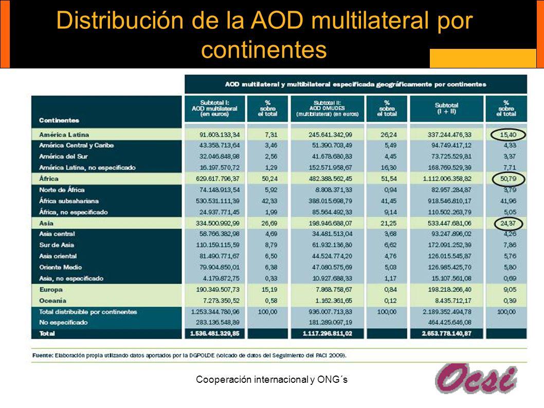 Distribución de la AOD multilateral por continentes Cooperación internacional y ONG´s